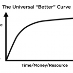 The Universal Better Curve
